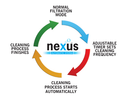 Nexus-Automatic-Cycle